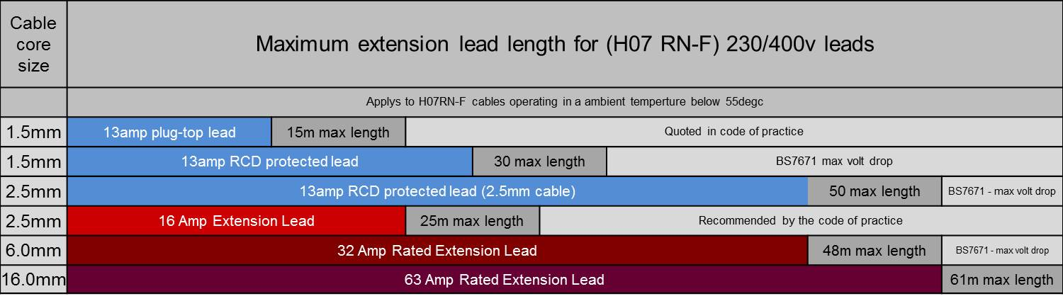 Industrial Extension Leads Maximum Extension Lead Length