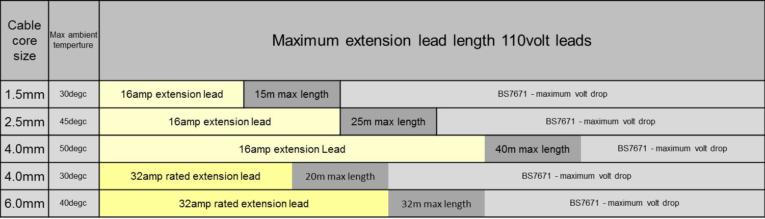 Industrial extension leads maximum extension lead length 110 volt maximum length table greentooth Gallery